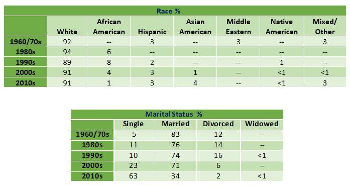 demographics by race and marital status